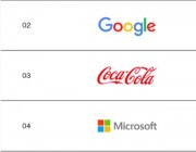 科技公司领衔全球品牌价值榜,苹果、谷歌、可口可乐占据前三,大众下降9%