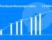 """走出微信""""大而全""""阴影,Facebook 只想让你好好聊天"""