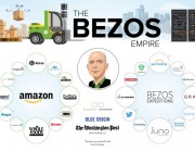 全球第三大富豪贝佐斯的商业帝国版图:横跨电商、媒体、团购及新能源