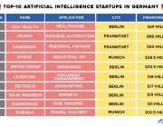 还没把AI带入国家主场的德国,隐藏着哪些值得关注的创业公司?