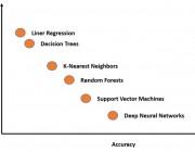 谷歌大脑提出概念激活向量,助力神经网络可解释性研究