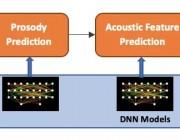 IBM提出高性能、轻量级的灵活TTS新方法