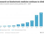 生物电子医学的前景:科技将改变我们发现和治疗疾病的方式