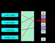 什么是感知哈希函数?
